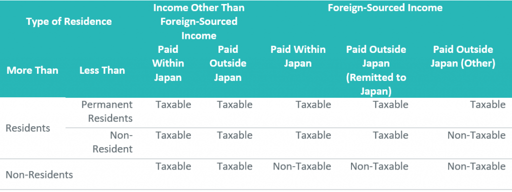 Japan Payroll Outsourcing